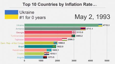 Рейтинг стран с самым высоким уровнем инфляции за 38 лет [Видео] - ITC.ua