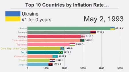Рейтинг стран с самым высоким уровнем инфляции за 38 лет [Видео]