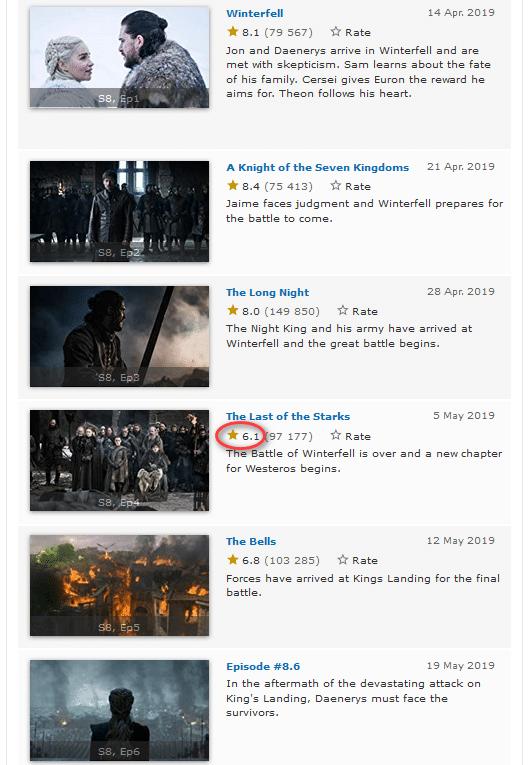 Пятая серия Game of Thrones / «Игры престолов» побила рекорд просмотров (18,4 млн зрителей), а четвертая - установила антирекорд рейтинга на IMDb (6,1 балла)