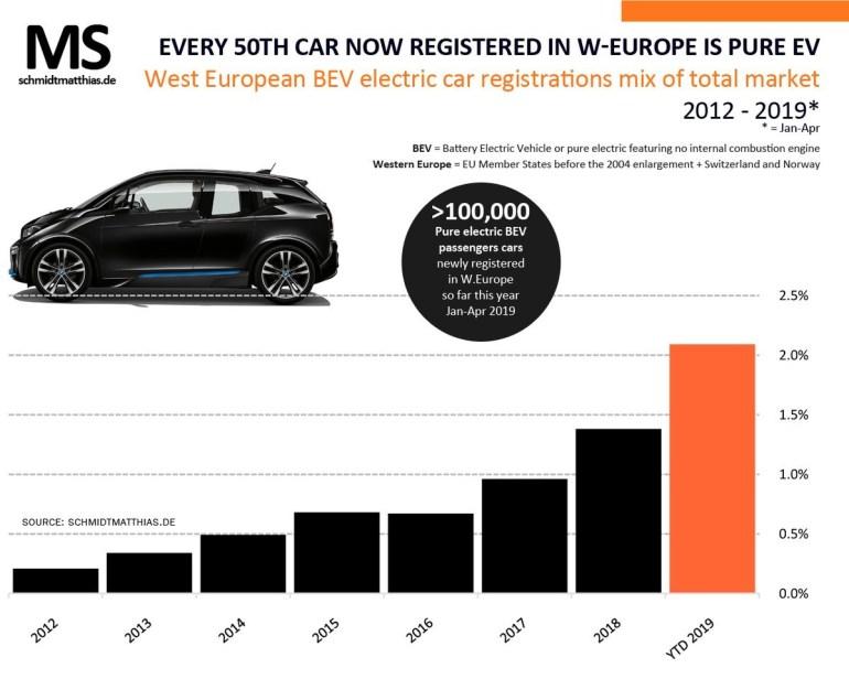 За первую треть текущего года в Западной Европе продали рекордные 100 тыс. электромобилей (но это всего 2% в структуре продаж автомобилей)