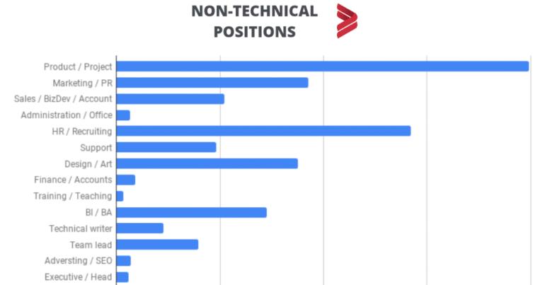 Исследование: Сколько платят в украинской IT-сфере сотрудникам нетехнических специальностей