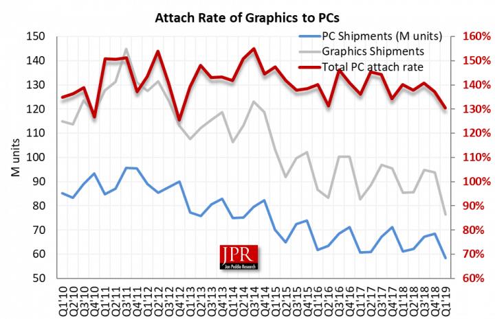 Продажи GPU в последнем квартале упали на 10,7%, сильнее всего продажи просели у Intel