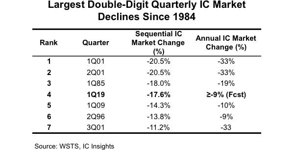 Рынок полупроводников столкнулся с четвёртым по величине падением продаж за последние 35 лет