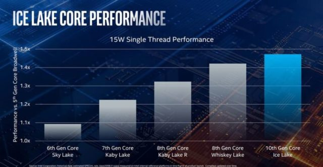 Intel анонсировала мобильные процессоры Core 10-го поколения (Ice Lake) на базе 10-нм техпроцесса с улучшенной графикой Iris Plus - ITC.ua