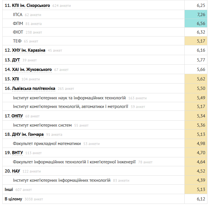 Рейтинг лучших украинских ВУЗов для изучения IT по версии DOU.UA [инфографика]