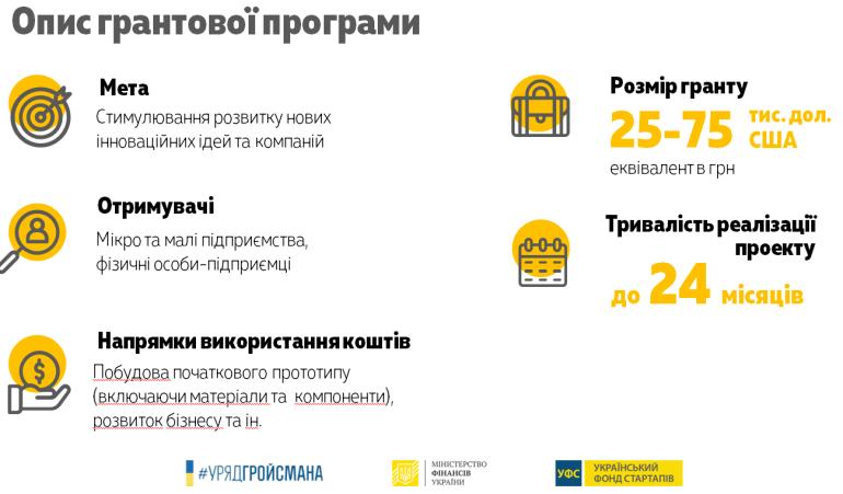 КМУ запускает «Украинский фонд стартапов» для финансирования перспективных проектов на общую сумму 390 млн грн (до $75 тыс. на каждый проект)