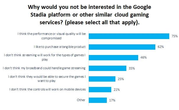 Опрос: большинство геймеров хотят видеть в сервисах облачного гейминга подписку формата Netflix