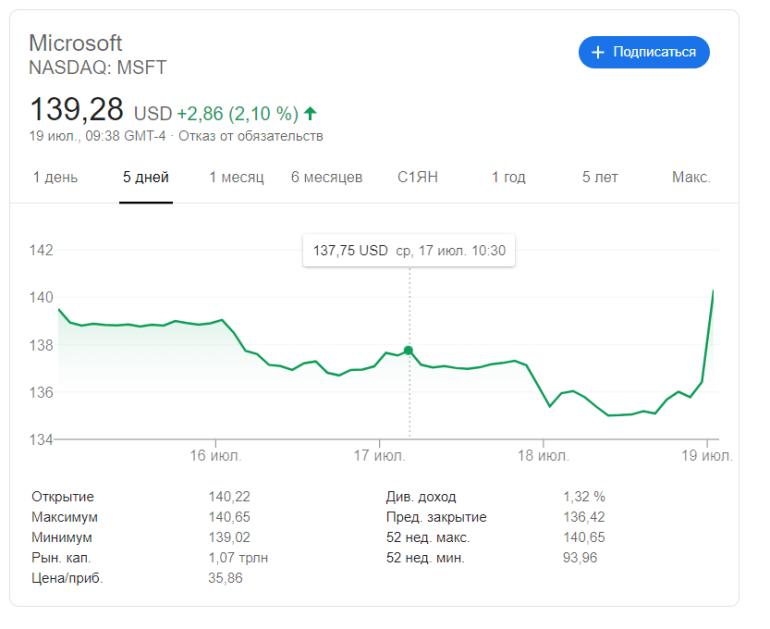 Новый отчет Microsoft: облака (Azure), Surface и Office 365 помогли завершить очередной квартал с рекордной прибылью, только Xbox показало спад