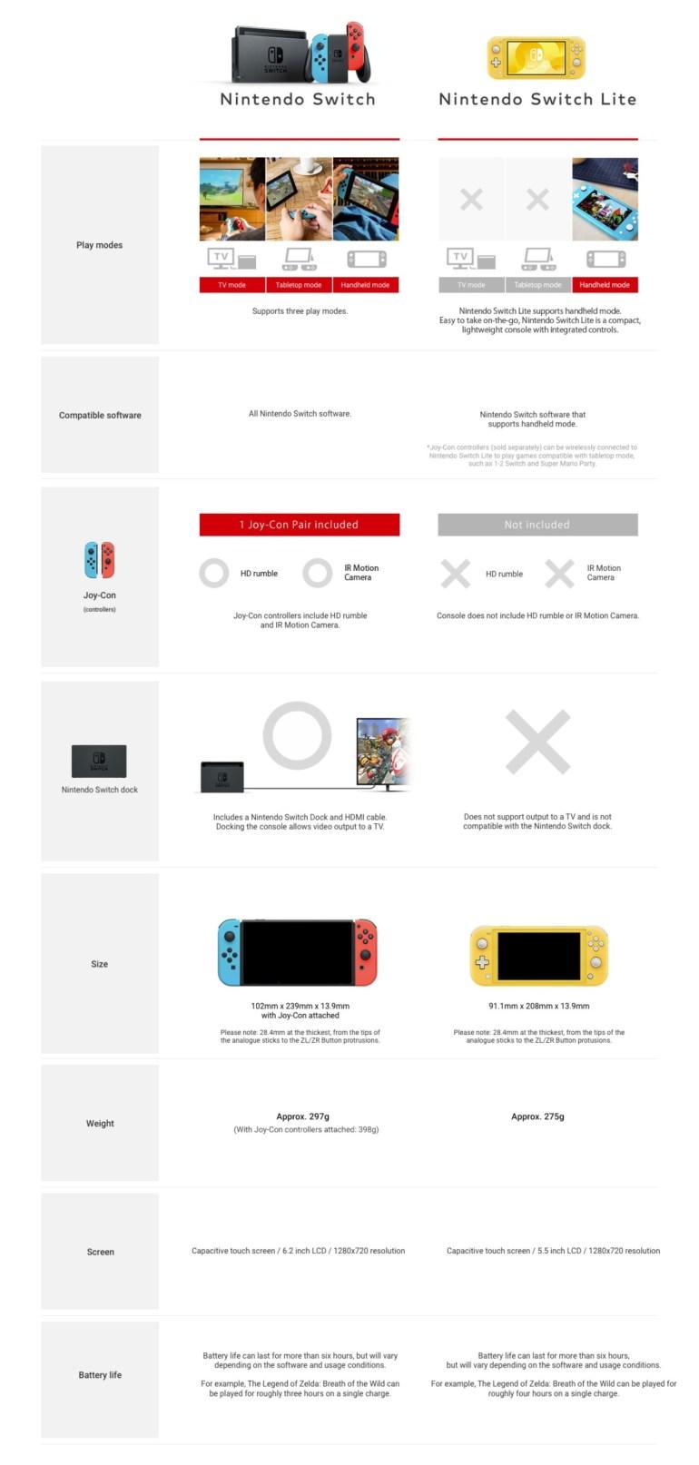 Анонсирована Nintendo Switch Lite - новая компактная консоль с несъемными джойстиками, отсутствием подключения к ТВ и стартом продаж в сентябре по цене $199