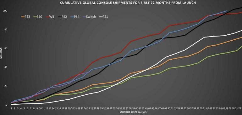 Sony: Продажи консолей PS4 превысили отметку 100 млн экземпляров, а цифровые копии игр уже покупают чаще, чем физические диски