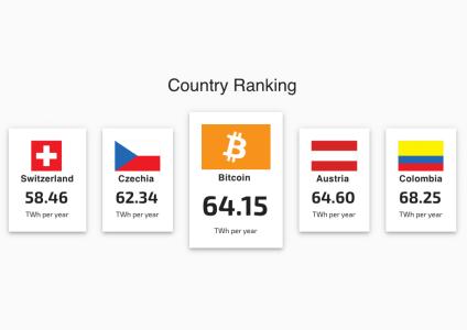 Сеть Bitcoin за год потребляет больше энергии, чем вся Швейцария