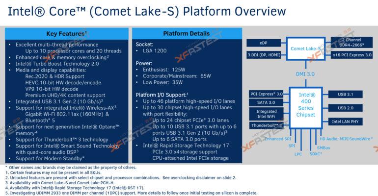 10-нм настольные процессоры Intel Ice Lake появятся не раньше 3-го квартала 2020 года