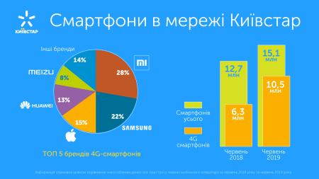 Количество 4G-смартфонов в сети Киевстар превысило 10 млн, в Топ-3 вошли модели Xiaomi, Samsung и Apple