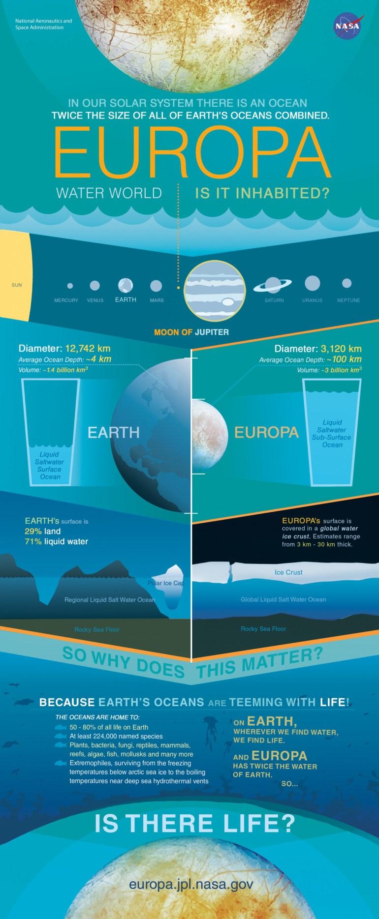 NASA утвердило межпланетную миссию Europa Clipper, в рамках которой астрономы планируют исследовать ледяную кору и подповерхностный океан Европы (спутника Юпитера)