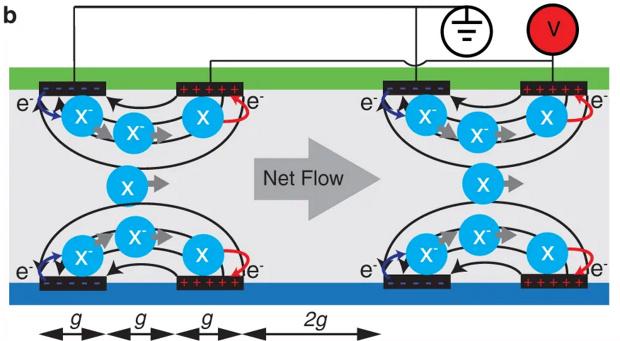 Швейцарские инженеры разработали мягкий электрический насос