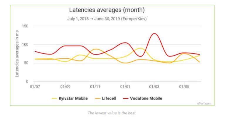 Исследование nPerf: «Киевстар» — лидер по скорости (и качеству) мобильного интернета