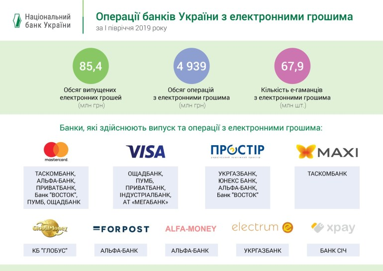 В Украине вдвое увеличился объем электронных денег