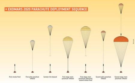Второй тест парашютной системы миссии ExoMars закончился неудачно, до запуска осталось менее года