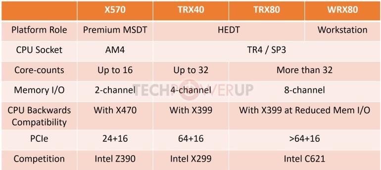 AMD готовит сразу три чипсета для платформы HEDT: TRX40, TRX80 и WRX80