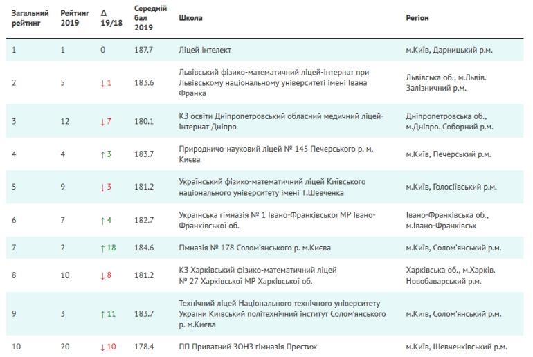 Рейтинг лучших украинских школ по результатам ЗНО-2019 для сферы IT и инженерных специальностей