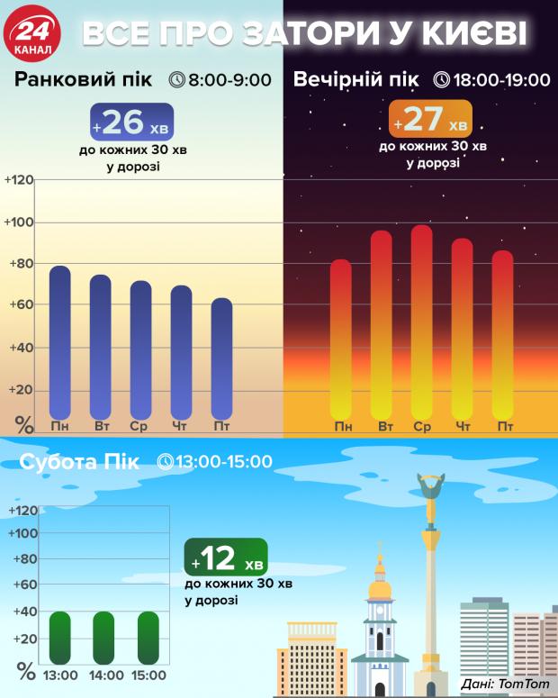 Пробки в Киеве признаны одними из крупнейших в мире: инфографика