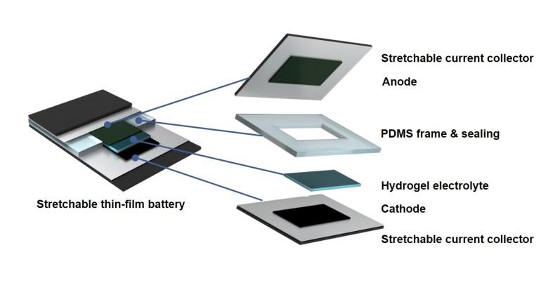 Разработана гибкая литий-ионная батарея, которую можно растягивать и скручивать