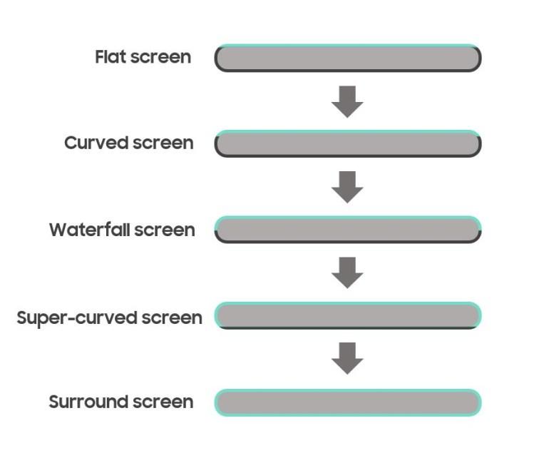 Экраны-водопады вытеснят дисплеи Surround Screen, которые будут обволакивать корпус смартфона