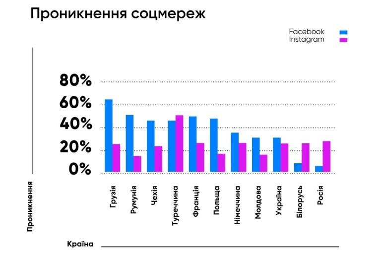 Facebook и Instagram удалили в Украине в 2019 году 1 миллион ботов 02