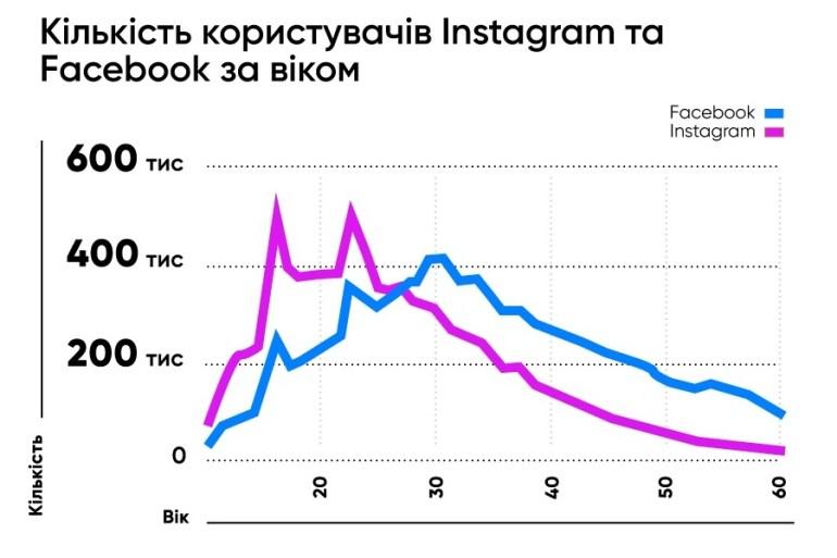Facebook и Instagram удалили в Украине в 2019 году 1 миллион ботов 04