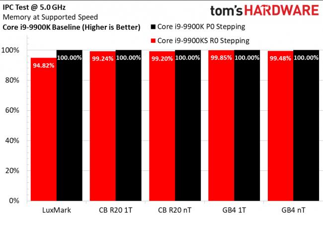 Неанонсированный процессор Intel Core i9-9900KS с повышенной частотой и новым степпингом уже засветился в тестах производительности