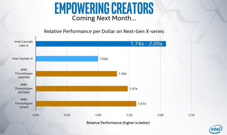 Intel представила новые HEDT-процессоры Core i9-10000 (Cascade Lake-X). Они не сильно быстрее старых, но зато вдвое дешевле!
