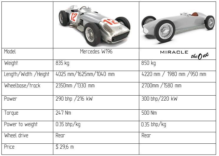Miracle the One — украинский проект электрического суперкара за $105 тыс. с необычным дизайном в стиле болидов Maserati F250 и Mercedes W196