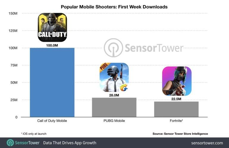 100 миллионов установок за неделю. Call of Duty: Mobile установила абсолютный рекорд