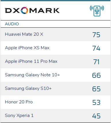 Не только камеры. DxOMark теперь также оценивает качество звука (запись и воспроизведение) в современных смартфонах