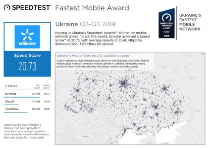 Speedtest: Средняя скорость мобильного интернета в Украине составила 20,9 Мбит/c / 11,64 Мбит/c (рейтинг операторов — Киевстар, lifecell, Vodafone)