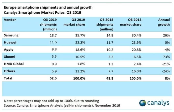 В минувшем квартале лишь Samsung и Xiaomi смогли нарастить продажи смартфонов в Европе