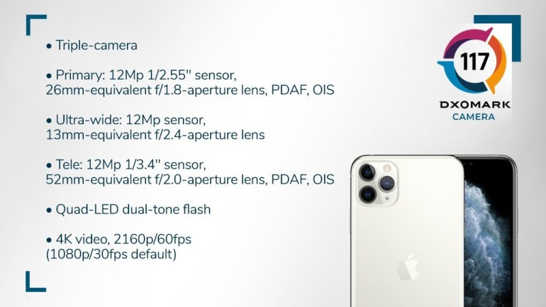 Вердикт DxOMark: iPhone 11 Pro Max фотографирует хуже, чем Xiaomi Mi Note 10 Pro
