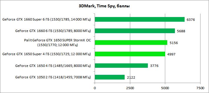 Обзор видеокарты GeForce GTX 1650 SUPER: повышение в классе