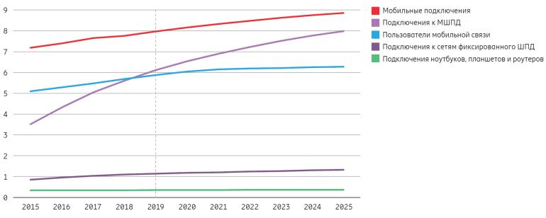 Ericsson Mobility Report: В 2025 году 65% мирового населения будет жить в зоне действия 5G-сетей (2,6 млрд 5G-подключений), на которые будет приходиться 45% общемирового мобильного трафика
