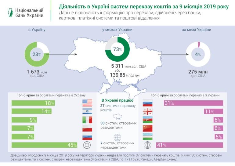НБУ: За 9 месяцев текущего года через системы перевода средств в Украине было переведено $5,3 млрд, из-за границы - $1,7 млрд, за границу - $275 млн [инфографика] - ITC.ua