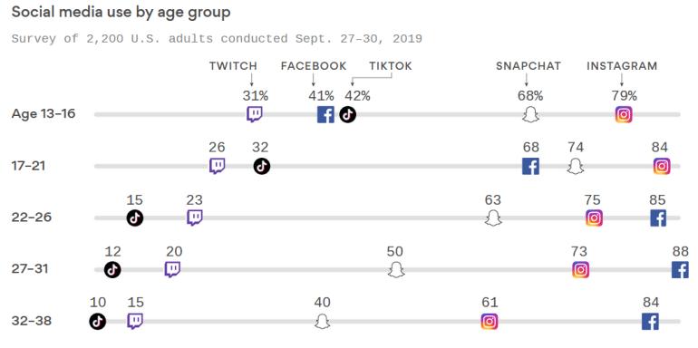TikTok обогнал Facebook по доле пользователей среди «поколения Z» на домашнем рынке компании Марка Цукерберга
