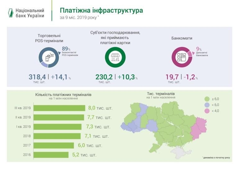 НБУ: На каждого украинца приходится 1,1 активная платежная карта, каждая пятая карта - бесконтактная или токенизированная [инфографика]