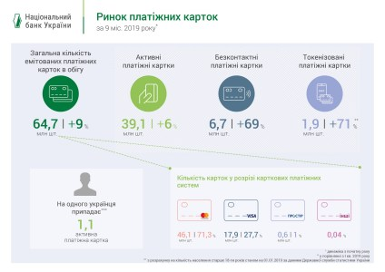 НБУ: На каждого украинца приходится 1,1 активная платежная карта, каждая пятая карта — бесконтактная или токенизированная [инфографика]