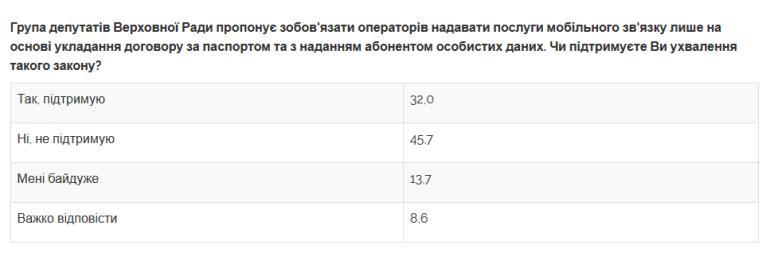 """Глава СБУ Иван Баканов считает, что SIM-карты в Украине нужно продавать по паспорту (чтобы быстрее вычислять """"минёров"""")"""