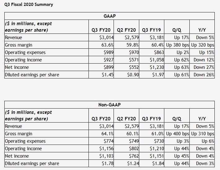Доход NVIDIA за год уменьшился на 5%, чистая прибыль — на 27%