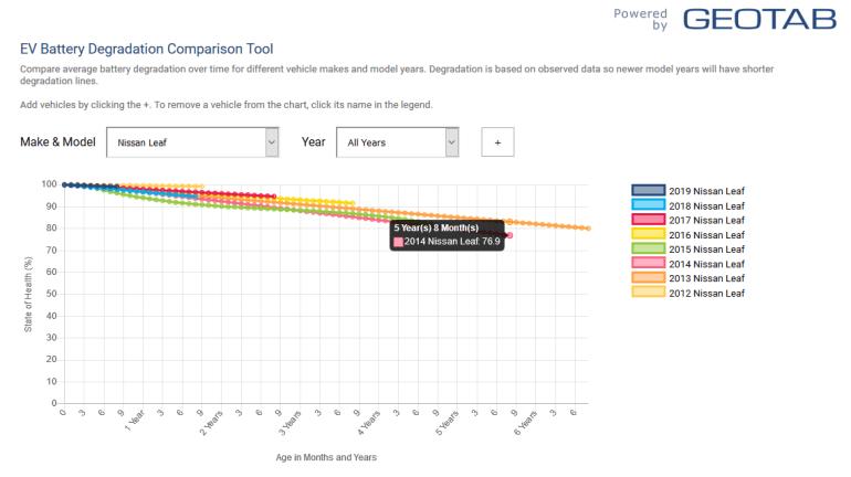 Geotab выяснил 8 основных закономерностей деградации батарей электромобилей и создал интерактивный инструмент для сравнения разных моделей