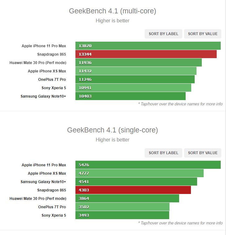 Qualcomm не обманула. Первые тесты подтверждают заявленную производительность Snapdragon 865