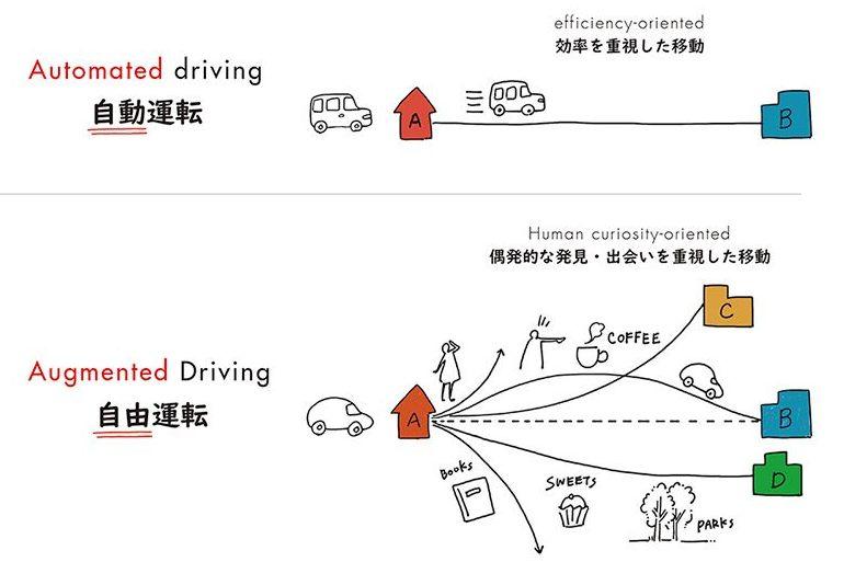 Японцы привезут на CES концепт автономного электромобиля Augmented Driving Concept с многофункциональным рулем, распознающим жесты