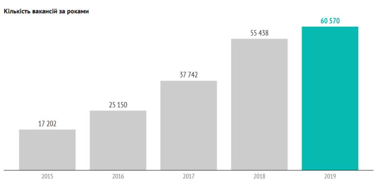 IT в Украине в 2019 году: зарплаты растут, количество IT-специалистов увеличилось на 32 тыс. и достигло отметки 190 тыс.