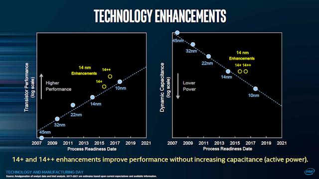Инженерный образец 10-нм мобильного CPU Intel Tiger Lake достиг 4,0 ГГц при активности всех ядер